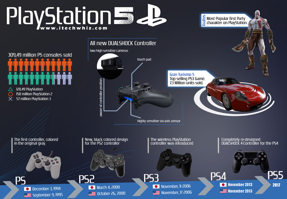 Sony playstation 5 release date price and specs uk when is the ps5 - Blog De Negocios Para Ganar Dinero Review Ebooks
